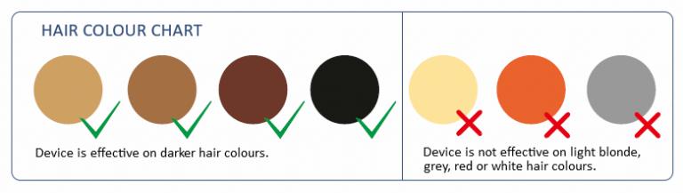 IPL Hair Colour chart